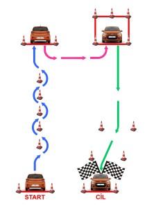 nákres jízdy zručnosti